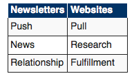 Newsletters push; websites pull
